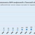 Заболеваемость ВИЧ-инфекцией в Томской области