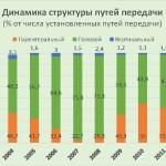 Динамика структуры путей передачи ВИЧ (% от числа установленных случаев)